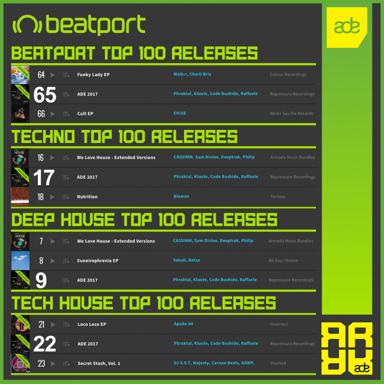 Our ADE 2017 compilation is still rising on 4 BEATPORT charts!